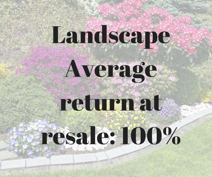 LandscapeAverage return at resale_ 100 percent